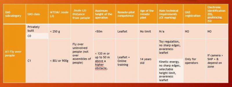 categoria a1 regolamento europeo sui droni-easa-regole europee sui droni-sapritalia easa