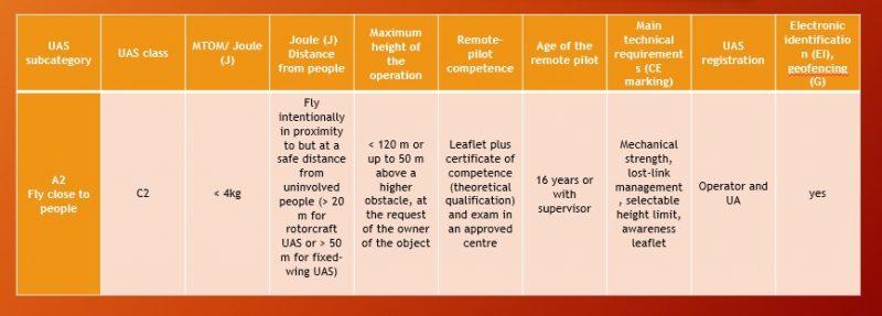 categoria a2 regolamento europeo sui droni-easa-regole europee sui droni-sapritalia easa