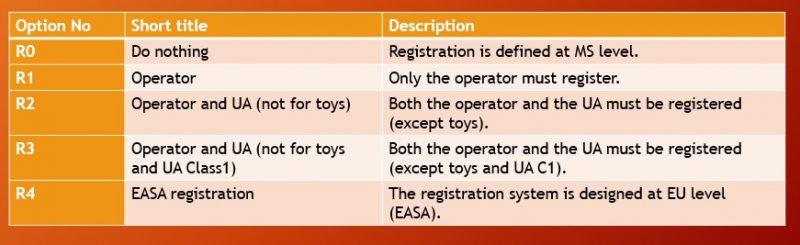 registrazione regolamento europeo sui droni-easa-regole europee sui droni-sapritalia easa