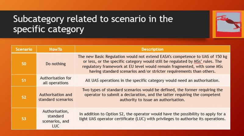 scenari standard regolamento europeo sui droni-easa-regole europee sui droni-sapritalia easa