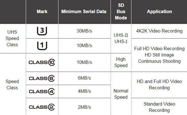 velocità micro sd-classe sd