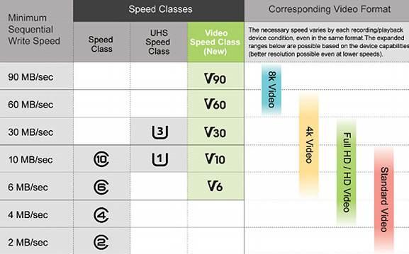 video speed class