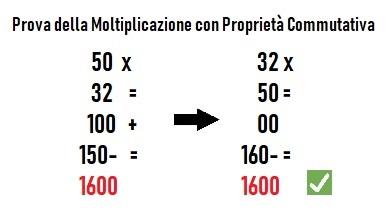 come si fa la prova della moltiplicazione con priorità commutativa