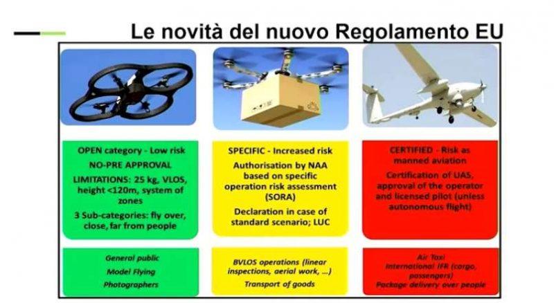 Regolamento Droni 2019 2020 enac enav